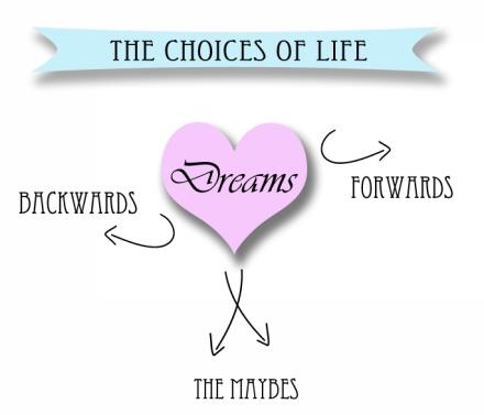 Choises of life